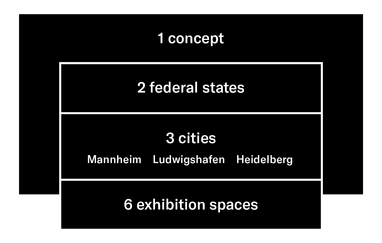 The graphic describes the structure of the Biennale für aktuelle Fotografie: a concept that is implemented in two federal states, in the three cities of Mannheim, Ludwigshafen and Heidelberg and in six exhibition venues.